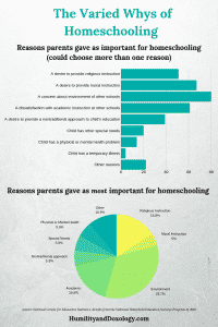 reasons homeschooling statistics
