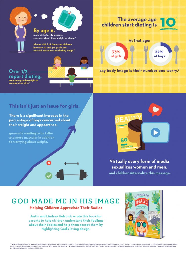 Body Image infographic Justin and Lindsey Holcomb God Made ME in His Image